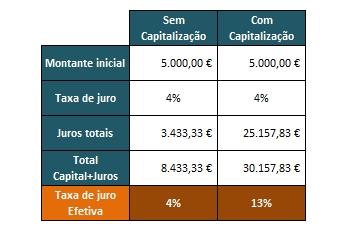 investir na reforma