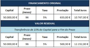 reduzir-dividas-diferimento-capital